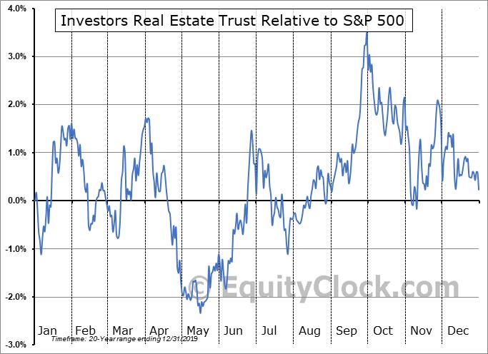 IRET Relative to the S&P 500