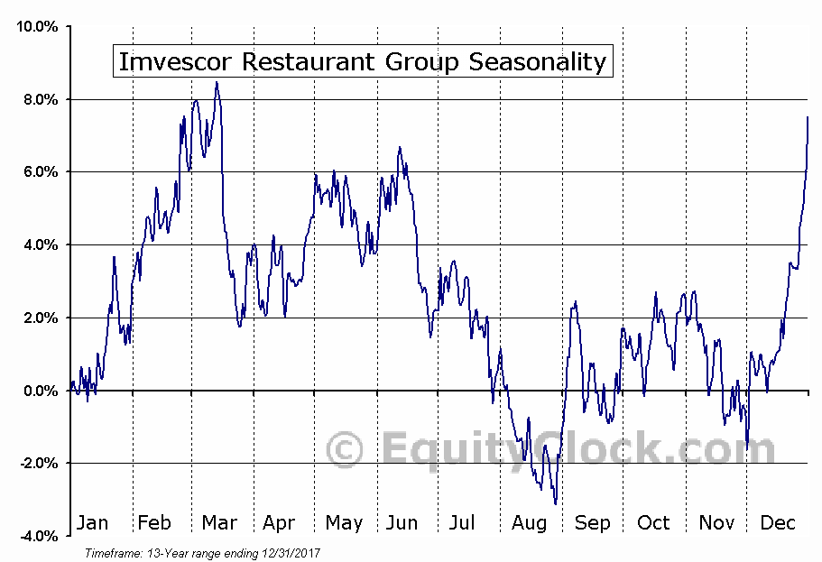 Imvescor Restaurant Group (TSE:IRG) Seasonality