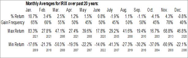Monthly Seasonal IRIDEX Corp. (NASD:IRIX)