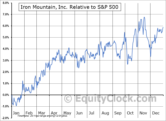 IRM Relative to the S&P 500