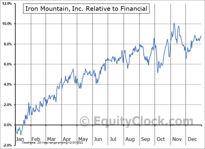 IRM Relative to the Sector