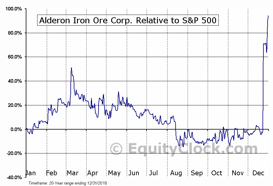 IRON.TO Relative to the S&P 500