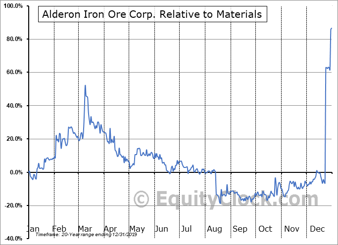 IRON.TO Relative to the Sector