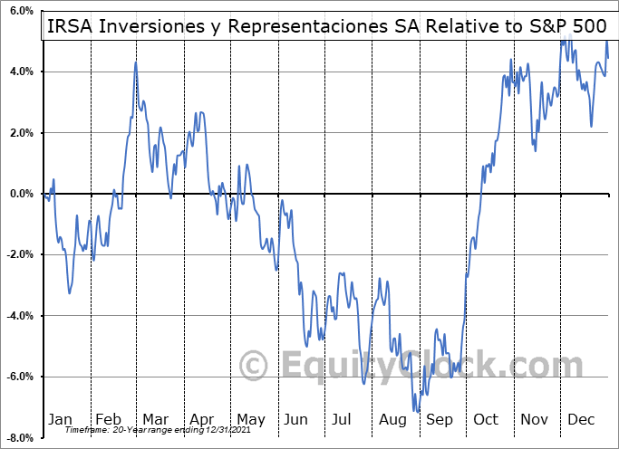 IRS Relative to the S&P 500