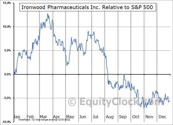 IRWD Relative to the S&P 500