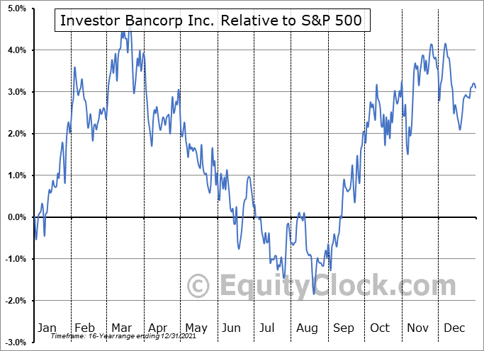 ISBC Relative to the S&P 500