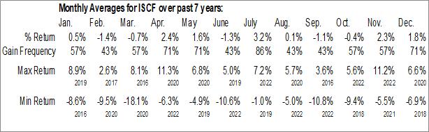 Monthly Seasonal iShares FactorSelect MSCI Intl Small-Cap ETF (AMEX:ISCF)