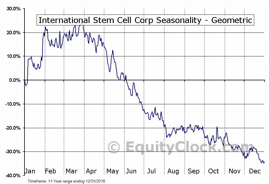 International Stem Cell Corp (OTCMKT:ISCO) Seasonality