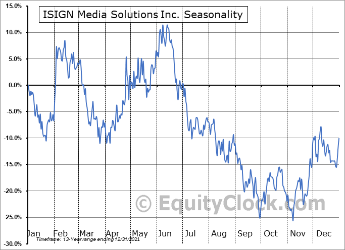 ISIGN Media Solutions Inc. (TSXV:ISD.V) Seasonality