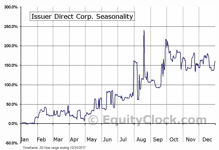 Issuer Direct Corp. (AMEX:ISDR) Seasonality