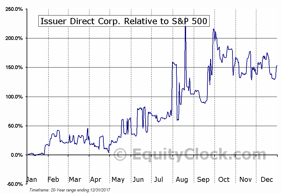ISDR Relative to the S&P 500