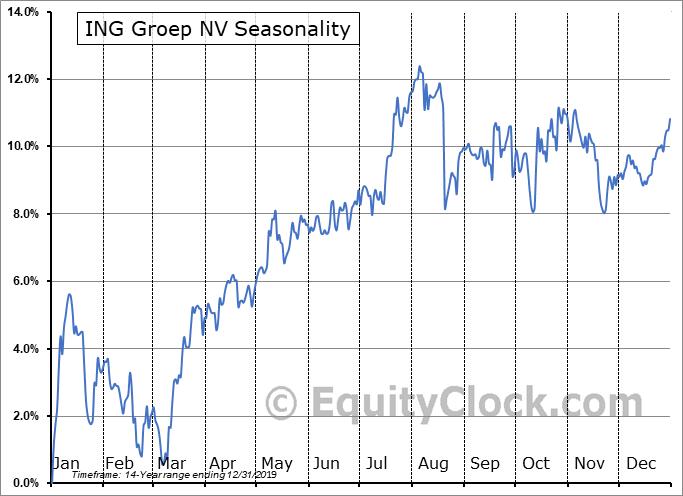 ING Groep NV (NYSE:ISG) Seasonality