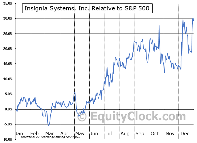 ISIG Relative to the S&P 500
