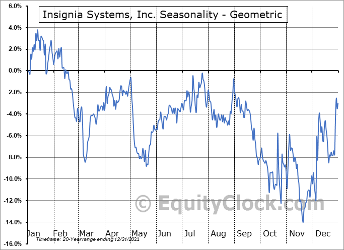 Insignia Systems, Inc. (NASD:ISIG) Seasonality