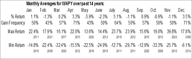 Monthly Seasonal Intesa Sanpaolo (OTCMKT:ISNPY)