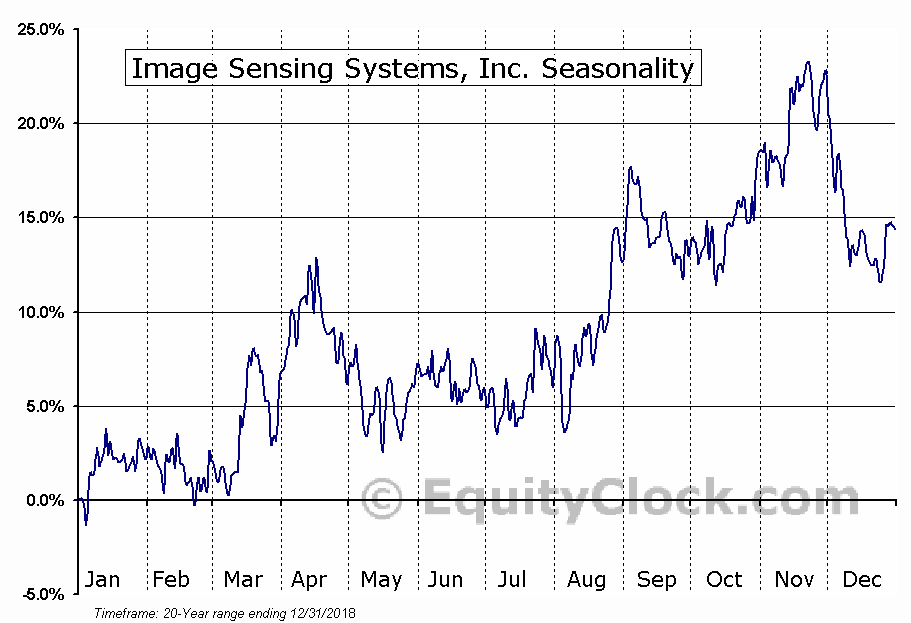 Image Sensing Systems, Inc. (NASD:ISNS) Seasonality