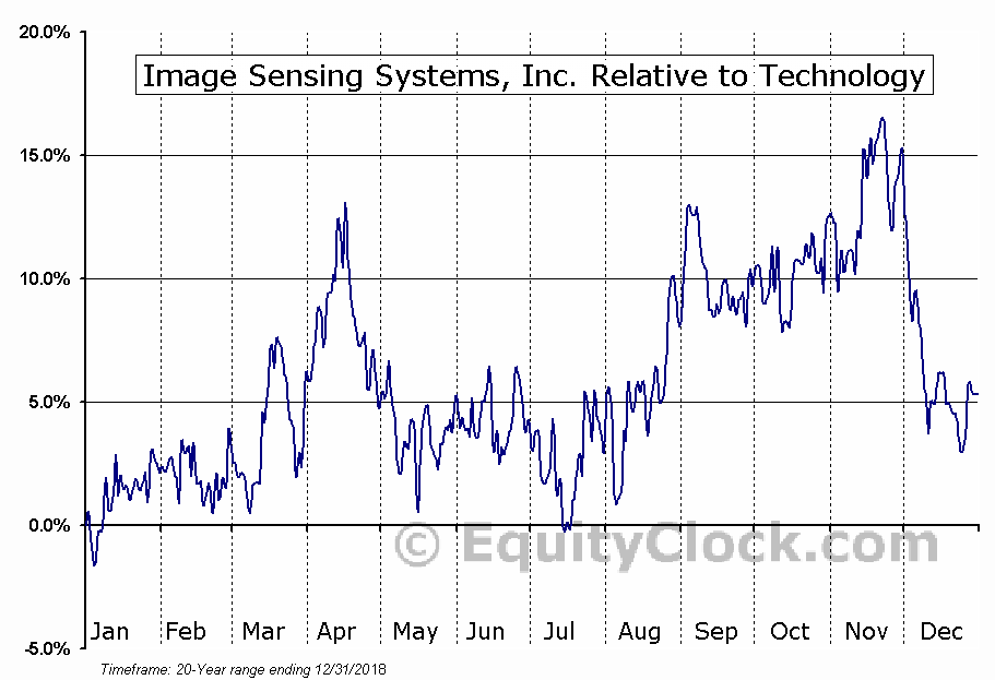 ISNS Relative to the Sector