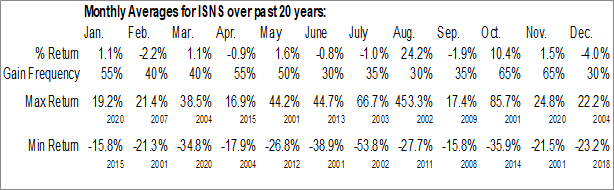 Monthly Seasonal Image Sensing Systems, Inc. (NASD:ISNS)