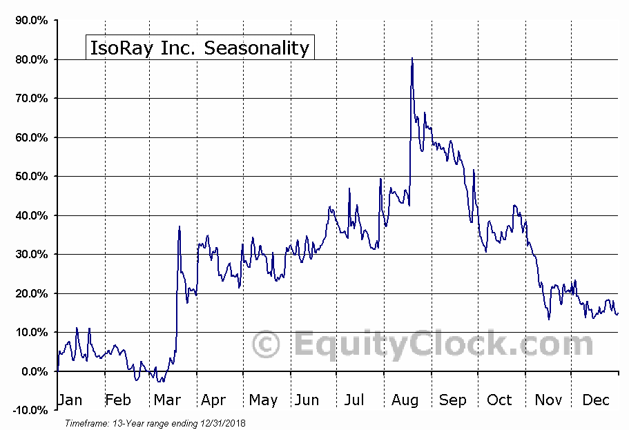 IsoRay, Inc. Seasonal Chart