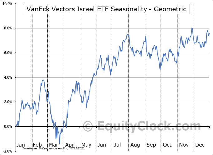 VanEck Vectors Israel ETF (AMEX:ISRA) Seasonality