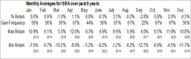 Monthly Seasonal VanEck Vectors Israel ETF (AMEX:ISRA)
