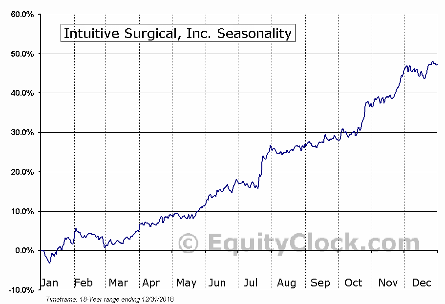 Intuitive Surgical, Inc. (NASD:ISRG) Seasonal Chart