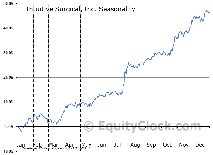 Intuitive Surgical, Inc. (NASD:ISRG) Seasonality