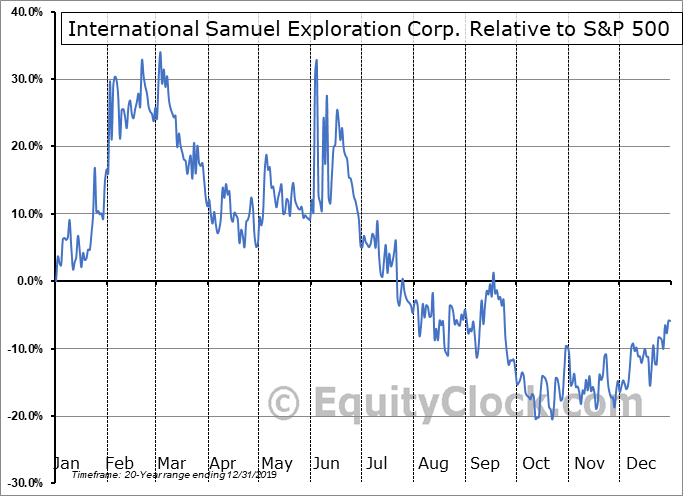 ISS.V Relative to the S&P 500