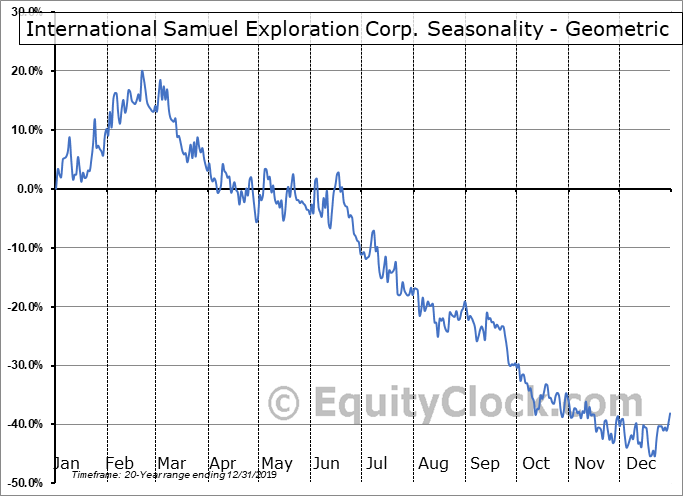 International Samuel Exploration Corp. (TSXV:ISS.V) Seasonality