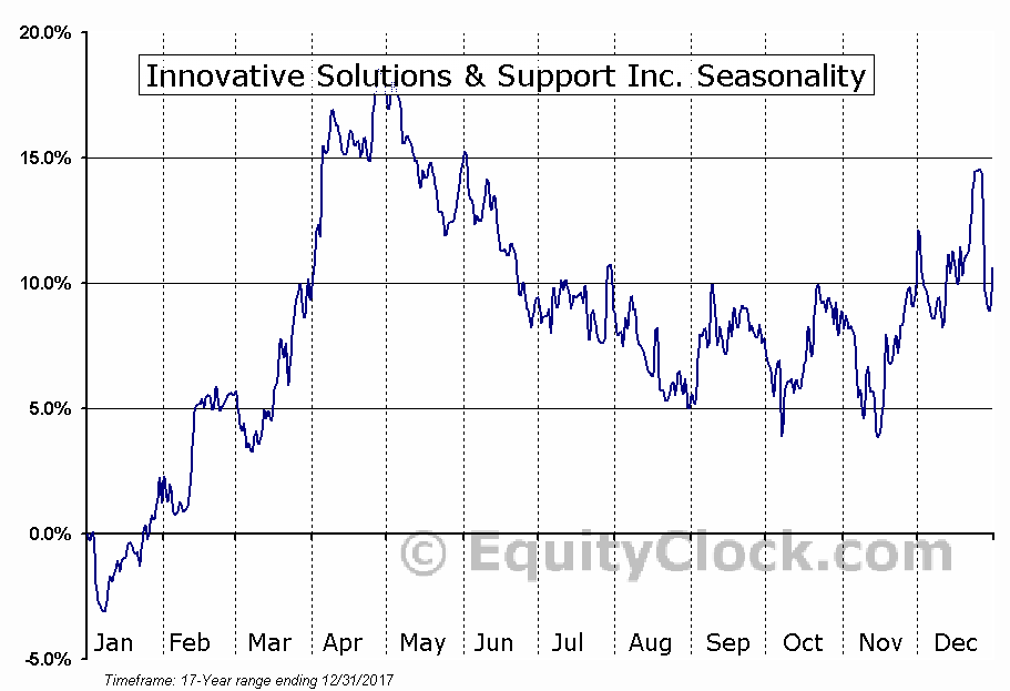 Innovative Solutions and Support, Inc. Seasonal Chart