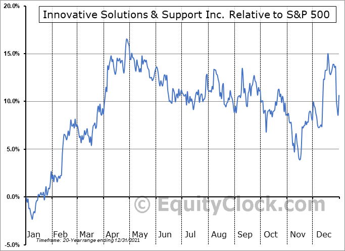 ISSC Relative to the S&P 500