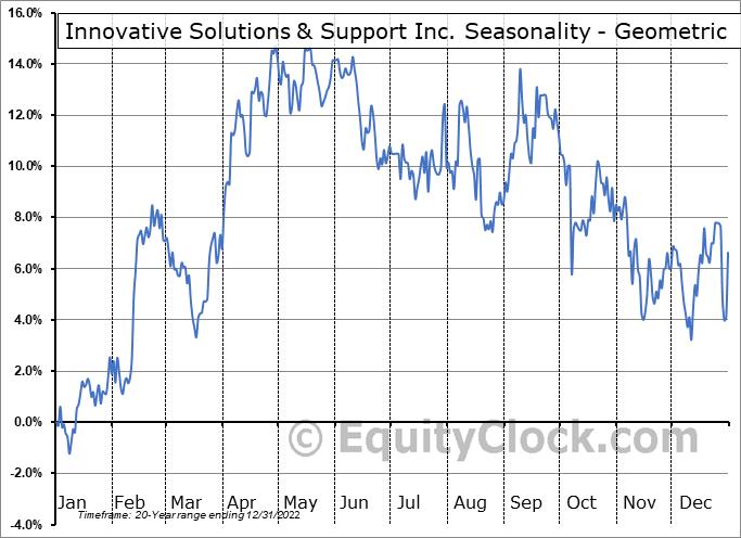 Innovative Solutions & Support Inc. (NASD:ISSC) Seasonality