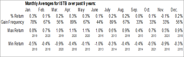 Monthly Seasonal iShares Core 1-5 Year USD Bond ETF (NASD:ISTB)