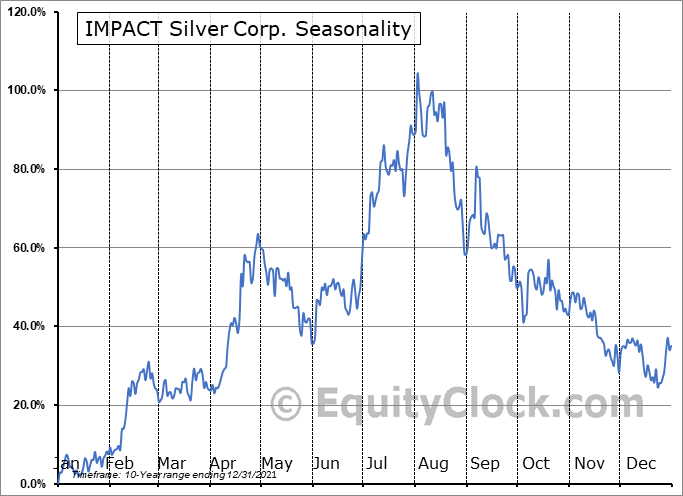IMPACT Silver Corp. (OTCMKT:ISVLF) Seasonality