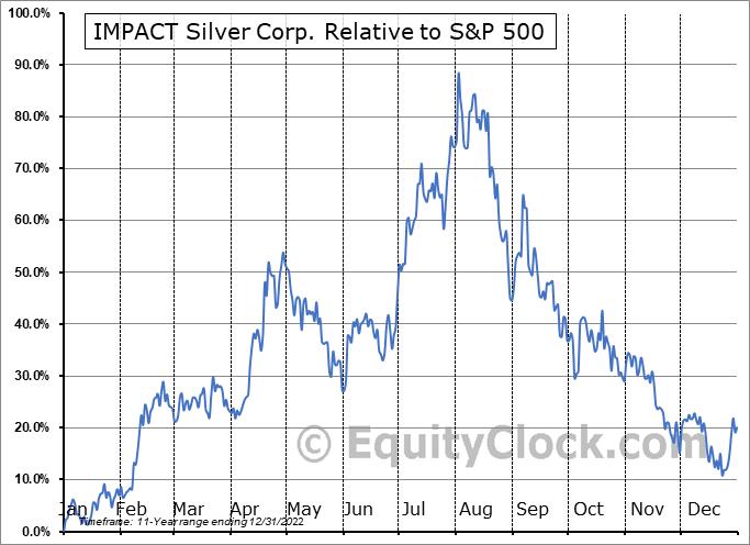 ISVLF Relative to the S&P 500