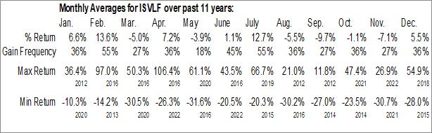 Monthly Seasonal IMPACT Silver Corp. (OTCMKT:ISVLF)