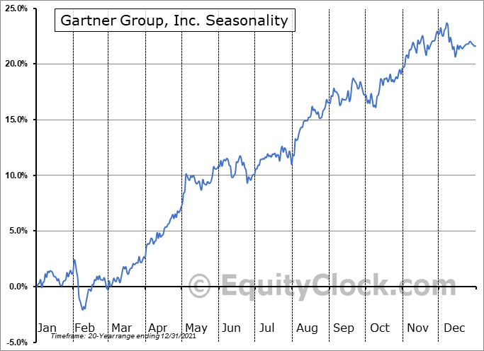 Gartner, Inc. Seasonal Chart