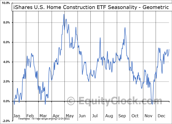 iShares U.S. Home Construction ETF (NYSE:ITB) Seasonality