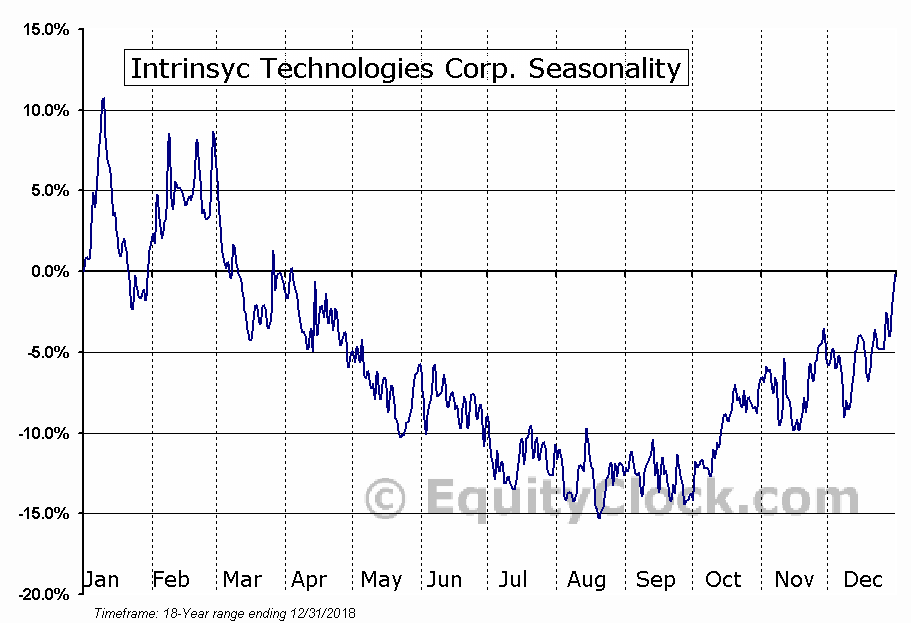 Intrinsyc Technologies Corp. (TSE:ITC) Seasonal Chart