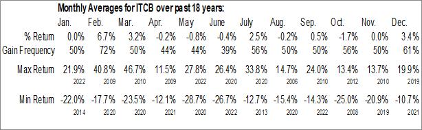 Monthly Seasonal ITA CorpBanca SA (NYSE:ITCB)