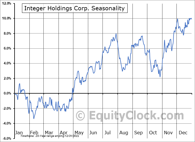 Integer Holdings Corp. (NYSE:ITGR) Seasonality