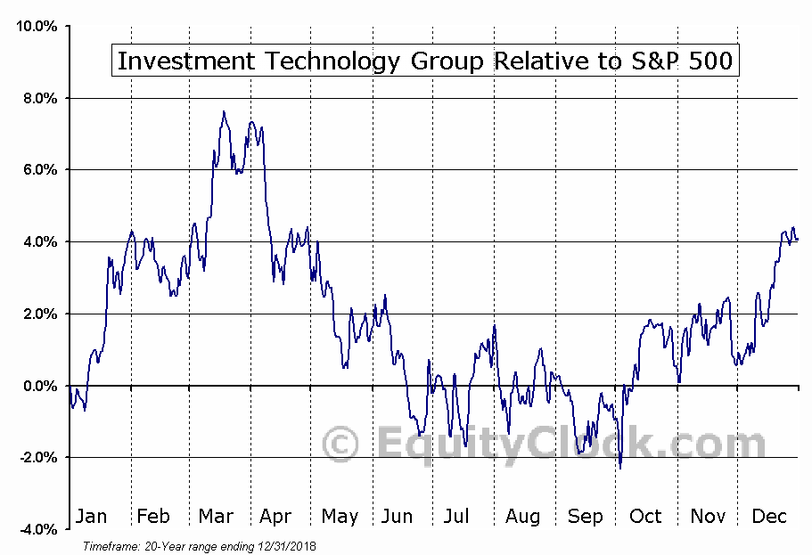 ITG Relative to the S&P 500
