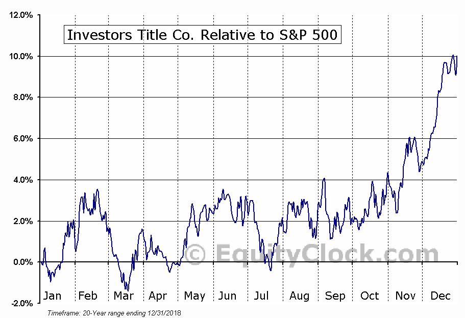 ITIC Relative to the S&P 500