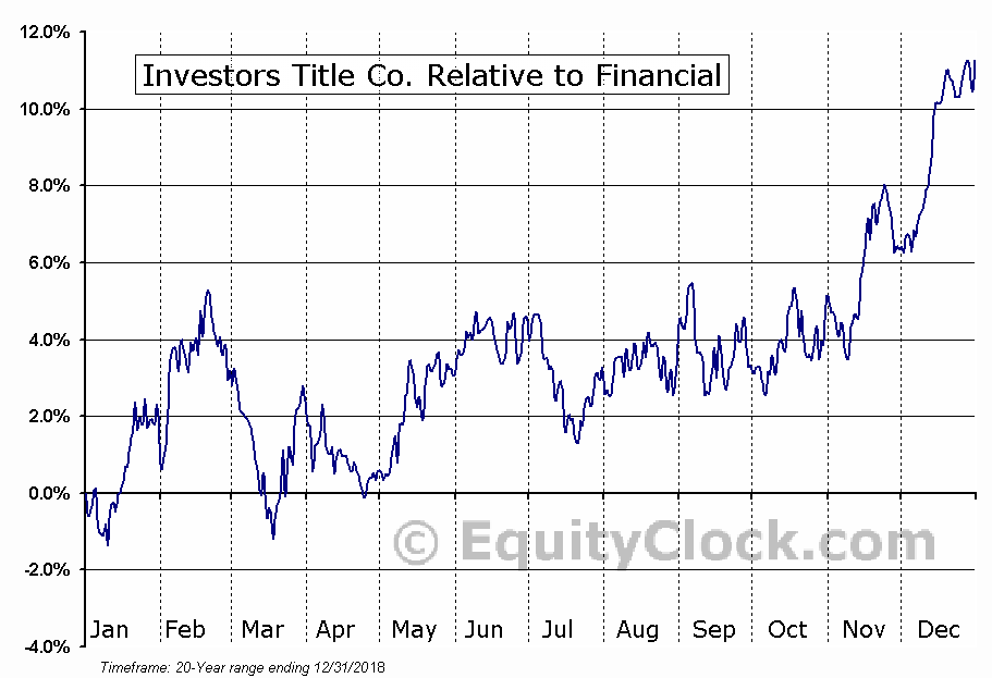 ITIC Relative to the Sector