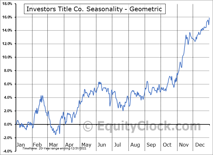 Investors Title Co. (NASD:ITIC) Seasonality