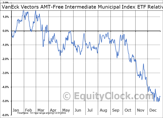ITM Relative to the S&P 500