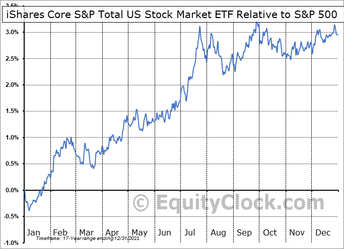 ITOT Relative to the S&P 500