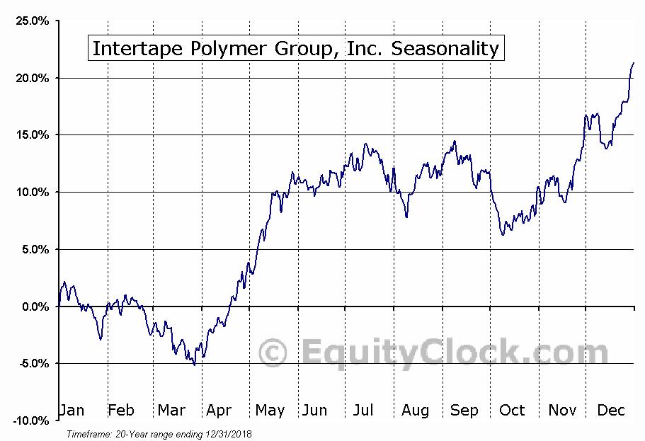 Intertape Polymer Group (TSE:ITP) Seasonal Chart