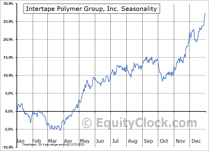 Intertape Polymer Group, Inc. (TSE:ITP.TO) Seasonality