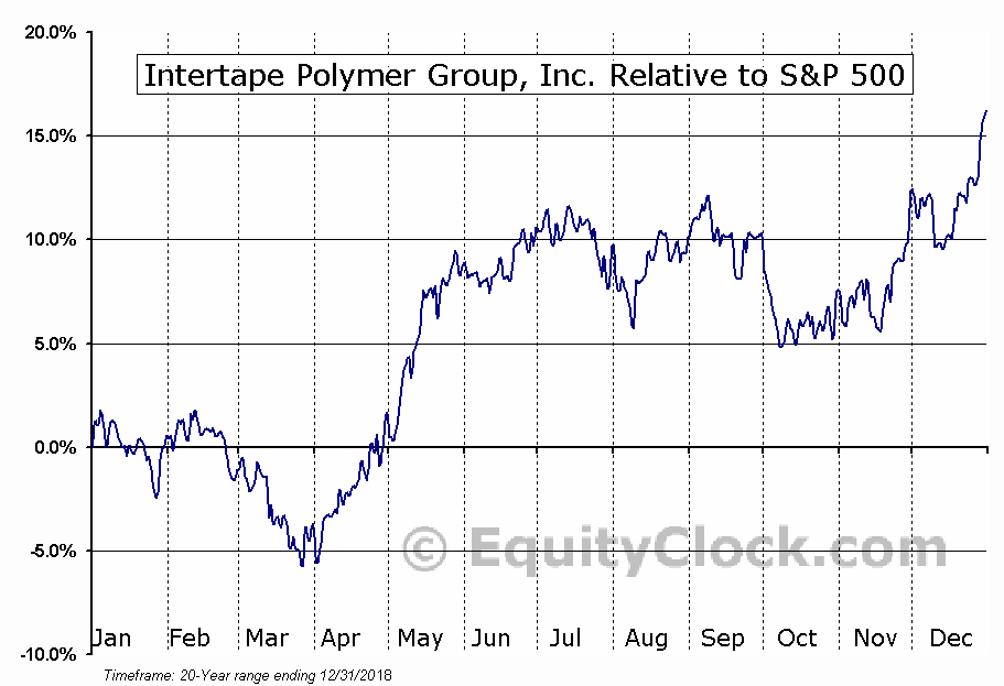 ITP.TO Relative to the S&P 500